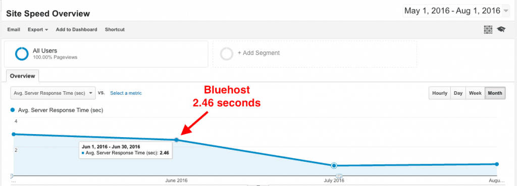 Bluehost vs. SiteGround - Bluehost server response times