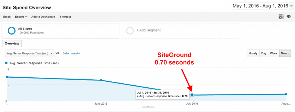 Bluehost vs. SiteGround - SiteGround server response times