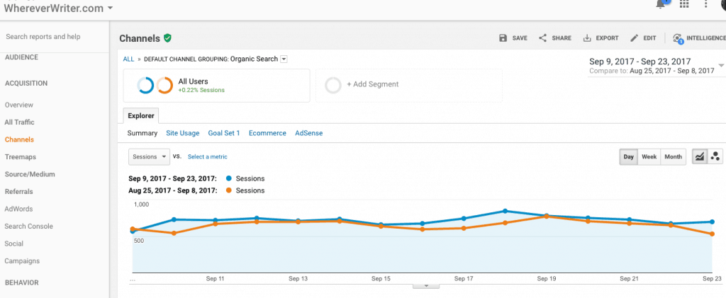 will switching to https hurt my traffic? Google Analytics screenshot