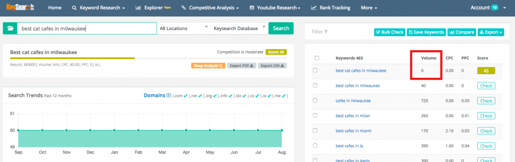 blogging mistakes - low keyword volume on Keysearch
